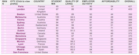 Best Student Cities in the World 01